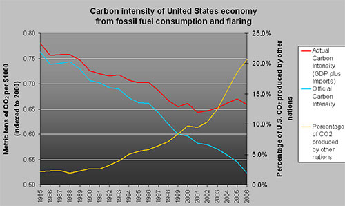 co2intensity-sm