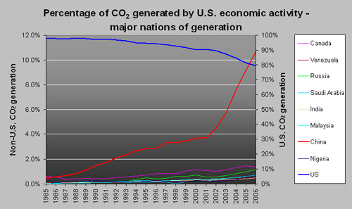 co2percentnations-sm