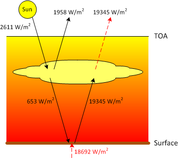 energy flow diagram assuming venus' surface temperature is due to internal  heating instead of co2