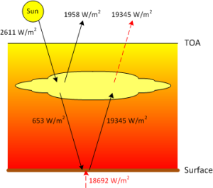 Energy flow diagram assuming Venus' surface temperature is due to internal heating instead of CO2.  Note that conservation of energy is not maintained. (image corrected 2/4/2013)