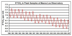 Decrease in amount of carbon 13 isotope due to the burning of fossil fuels.  Credit: CDIAC
