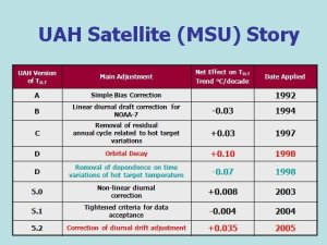 Table of most of the corrections made by UAH team to satellite record of global temperature.