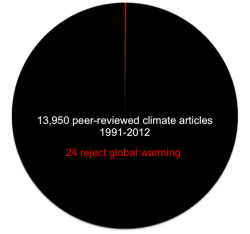 0.17% of climate papers since1991 reject the reality of industrial climate disruption.