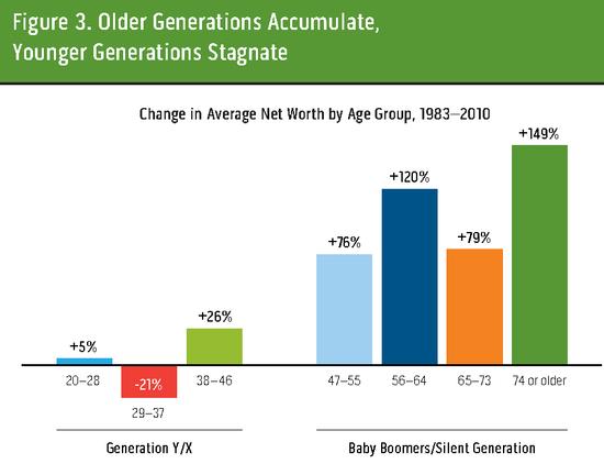 Generation Poor