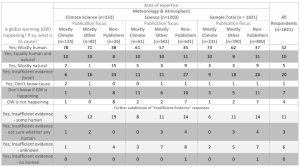 Table 1 from Stenhouse et al 2013 (click to enlarge)