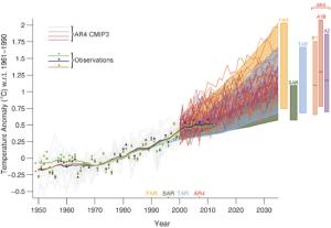 Model performance vs. measured global average surface temperature (IPCC AR5)