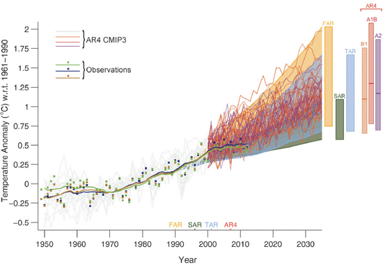 Model performance vs. measured global average surface temperature (IPCC AR5)
