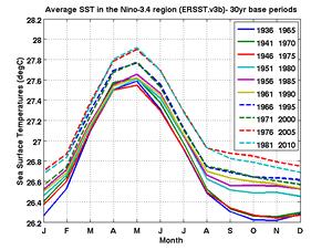 Multiple climatologies used for ONI el Nino/la Nina estimation (NOAA/Climate Prediction Center)