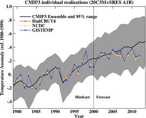 Model vs. measure global temperature comparison for 2012 (RealClimate)