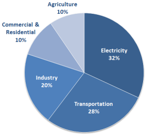 US greenhouse gas emissions by sector, 1990-2012 (EPA 2014)