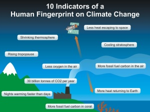 Fingerprints of human influence on the Earth's climate (Skeptical Science)