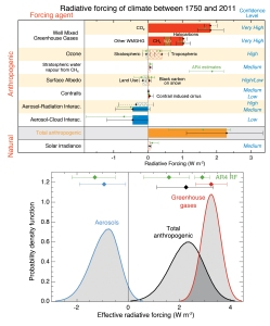 Anthropogenic vs. natural radiative forcing (IPCC AR5 WG1 Figure TS.6)