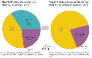 Major fuel energy sources, electrical generation (EPA 2014)