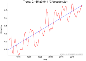 Berkeley BEST 1980 to 2015 35 year surface temperature trend is 1.04 °F (0.58 &degC)