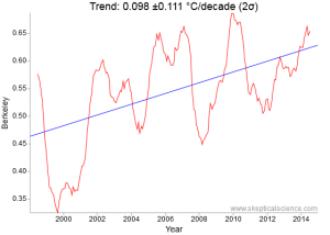 Berkeley BEST 1998 to 2015 surface temperature trend