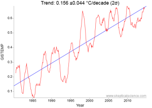 NASA GISTEMP 1980 to 2015 35 year surface temperature trend is 0.99 °F (0.55 &degC)