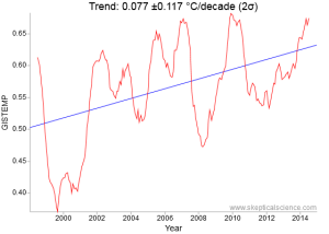 NASA GISTEMP 1998 to 2015 surface temperature trend