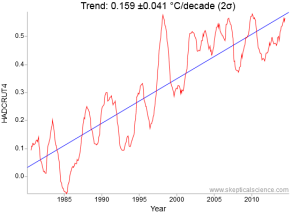 HADCRUT4 1980 to 2015 35 year surface temperature trend is 1.01 °F (0.56 &degC)
