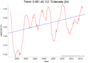 HADCRUT4 1998 to 2015 surface temperature trend