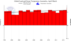 NOAA NCDC 1998 to 2015 surface temperature trend
