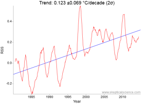 Remote Sensing Systems (RSS) 1980 to 2015 35 year lower troposphere satellite trend is 0.77 °F (0.43 &degC)