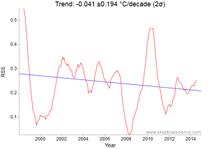 Remote Sensing Systems (RSS) 1998 to 2015 lower troposphere satellite trend