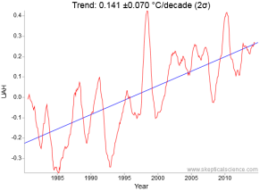 University of Alabama-Huntsville (UAH) 1980 to 2015 35 year lower troposphere satellite trend is 0.49 °F (0.49 &degC)