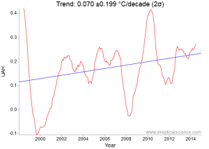 University of Alabama-Huntsville (UAH) 1998 to 2015 lower troposphere satellite trend