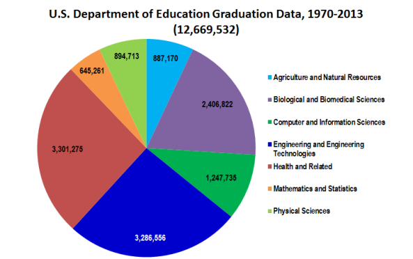 Derived from the 2014 Digest of Education Statistics, Chapter 3, Section 325 (Tables 325.10, 325.20, 325.35, 325.45, 325.60, 325.65, and 325.70.)