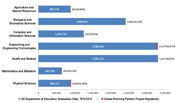 Comparison of each degree group defined by the U.S. Department of Education to the associated degrees identified by the Global Warming Petition Project. Please see the appendix data table and associated notes for references.