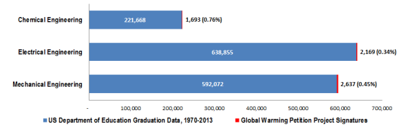 Comparison of selected U.S. Department of Education engineering degrees to the number of Global Warming Petition Project signatures with the same degree.