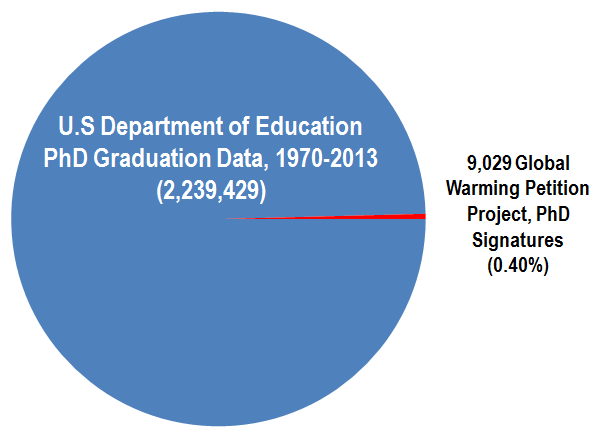 Comparison between total U.S. Department of Education science-related PhDs to Global Warming Petition Project data derived from Qualifications of Signers page