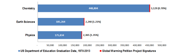 Comparison of selected U.S. Department of Education physical science degrees to the number of Global Warming Petition Project signatures with the same degree.
