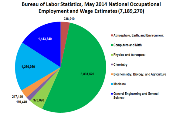 Derived from the May 2014 National Occupational Employment and Wage Estimates