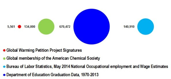 Comparison between the number of chemists and chemical engineers claimed by the Global Warming Petition Project vs. the global membership of the American Chemical Society, the number of chemistry and chemical engineering graduates between 1970 and 2013, and the number of chemists employed in 2013