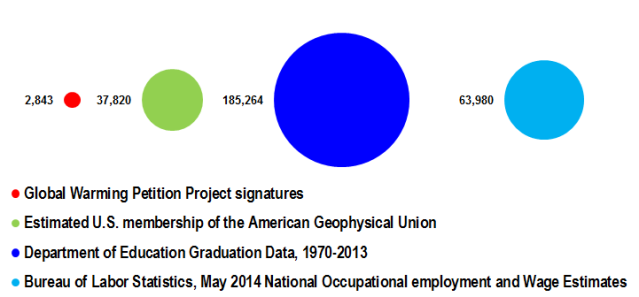 Comparison between the number of earth and atmospheric scientists claimed by the Global Warming Petition Project vs. the estimated US membership of the American Geophysical Union, the number of earth science graduates between 1970 and 2013, and the number of earth and atmospheric scientists employed in 2013