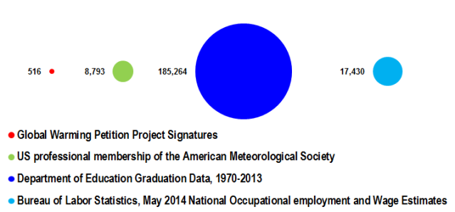 Comparison between the number of atmospheric scientists claimed by the Global Warming Petition Project vs. the US professional membership of the American Meteorological Society, the number of earth science graduates between 1970 and 2013, and the number of atmospheric scientists employed in 2013.