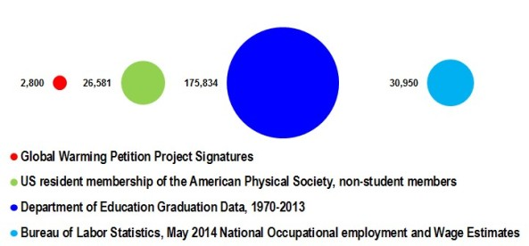 Comparison between the number of physicists claimed by the Global Warming Petition Project vs. the US resident membership of the American Physical Society, the number of physics graduates between 1970 and 2013, and the number of physicists employed in 2013