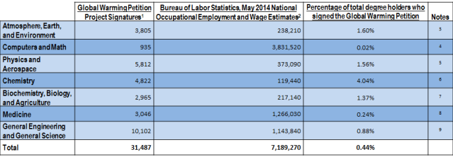 Complete data comparison for Global Warming Petition Project signatures vs. U.S. Bureau of Labor Statistics national employment data for 2013, with sources.