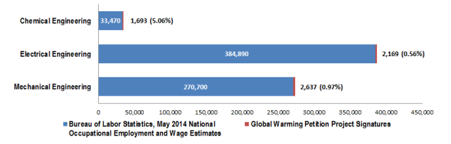 Comparison of selected U.S. Bureau of Labor Statistics engineering jobs to the number of Global Warming Petition Project signatures with a degree in that field.
