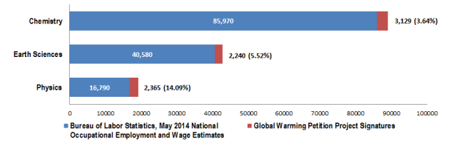 Comparison of selected U.S. Bureau of Labor Statistics physical science jobs to the number of Global Warming Petition Project signatures with a degree in that field.