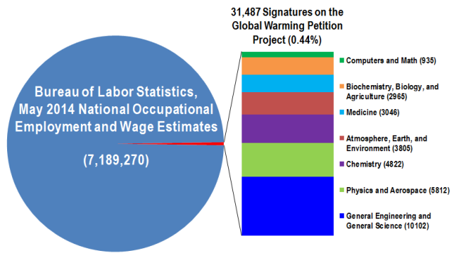 Comparison between total Bureau of Labor Statistics 2013 employment and Global Warming Petition Project data derived from the Qualifications of Signers page (accessed 8/22/2015)