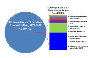 Comparison between total U.S. Department of Education Bachelor of Science degrees and Global Warming Petition Project data derived from the Qualifications of Signers page (accessed 8/22/2015)