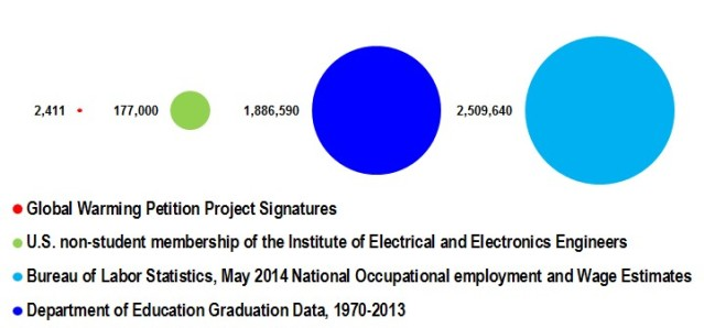 Comparison between the number of computer scientists and electrical engineers by the Global Warming Petition Project vs. the US membership of the Institute of Electrical and Electronics Engineers, the number of electrical engineering and computer science graduates between 1970 and 2013, and the number of electrical engineers and programmers employed in 2013