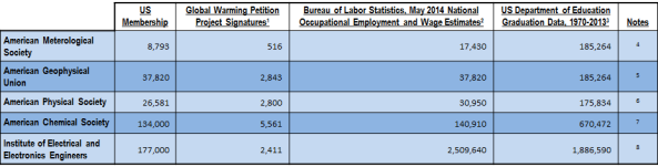 Comparison of GWPP signers to AMS, AGU, APS, ACS, and IEEE membership, with Bureau of Labor Statistics and Department of Education data for reference.