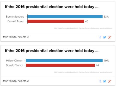 Clinton and Sanders vs Trump NBC poll