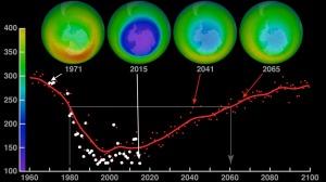 Ozone hole recovery (image credit: NASA)