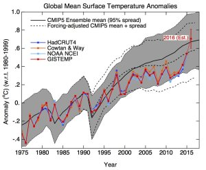 Model performance vs. observations of the Earth's mean temperature (Image Credit: RealClimate.org)
