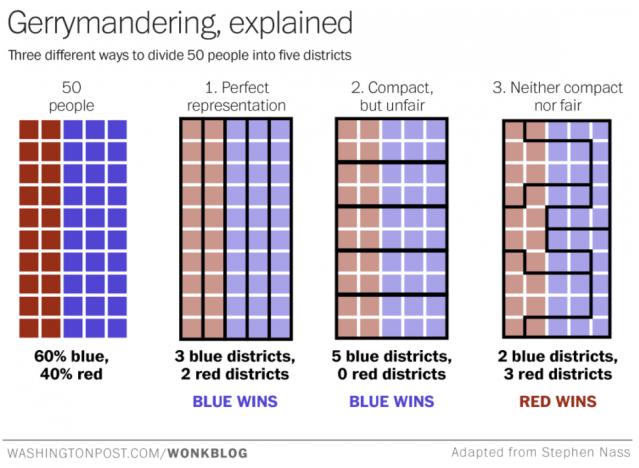 Gerrymandering chart
