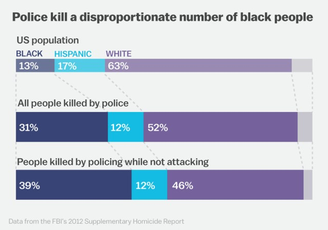 police killings by race
